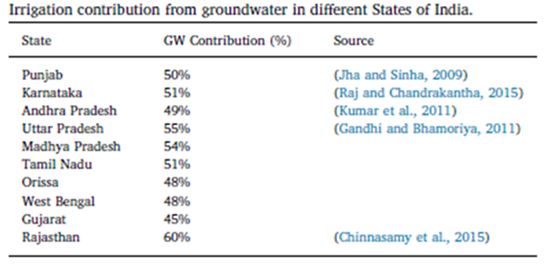 Irrigation contribution in different States of India.