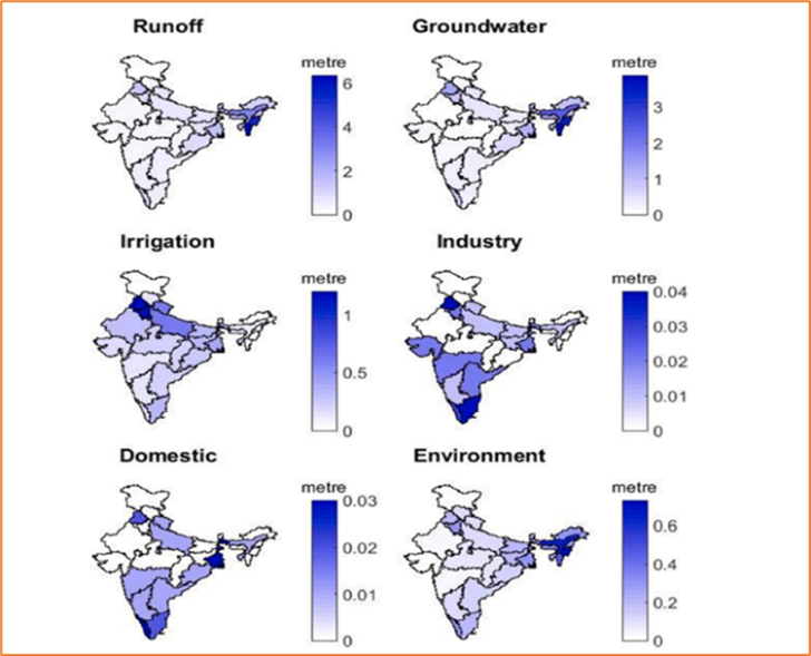 Water Utilization Situation in India.